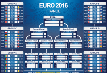 Euro 2016 schedule groupwise