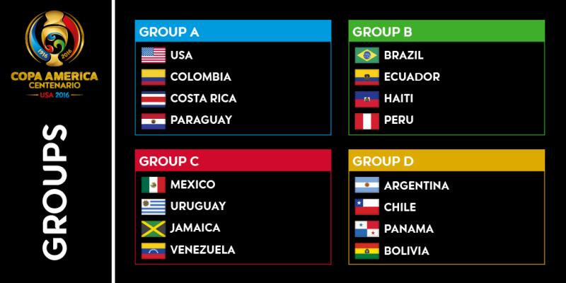 Copa America 2016 results groupwise
